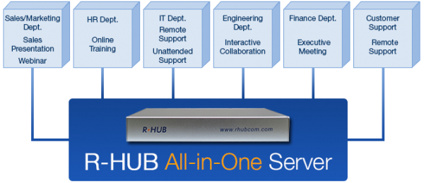 Die Vorteile der RHUB Turbomeeting Collaboration Server